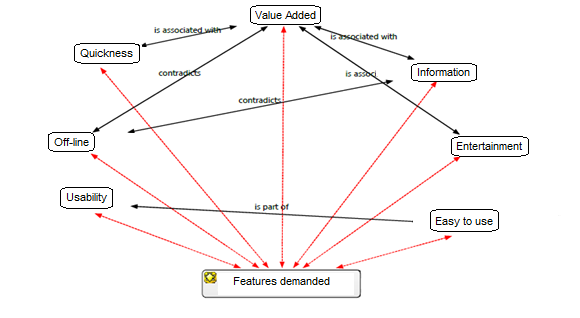 Visualización de respuestas grupos focales: funcionalidades demandadas a las aplicaciones de marca (2014)